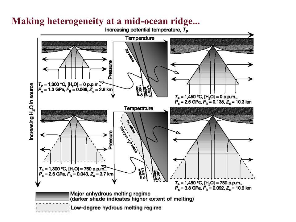 Incipiently depleted lherzolite strongly depleted lherzolite harzburgite basalt, gabbro sediment unmodified lherzolite H 2 O-enhanced melting region Mid-ocean ridge factory Hydrothermally altered