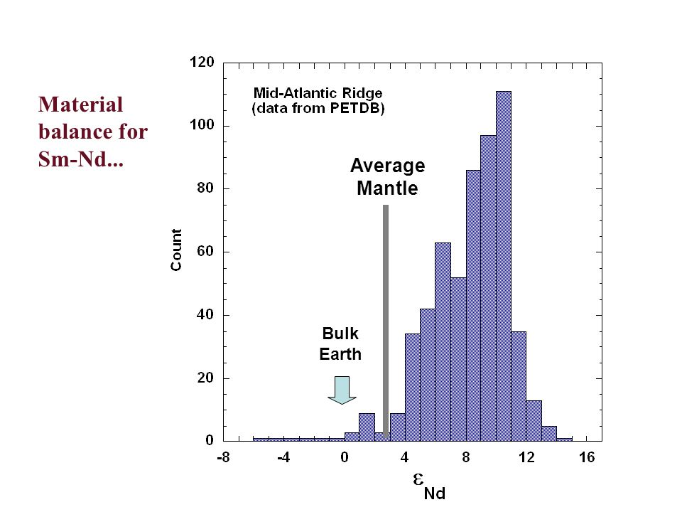 An example of heterogeneity on various scales - Nd isotopes in MAR basalts.