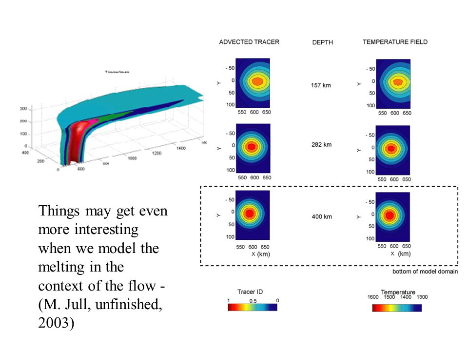 Melting versus tracers... (Modeling from Jull & Ribe, 2002)