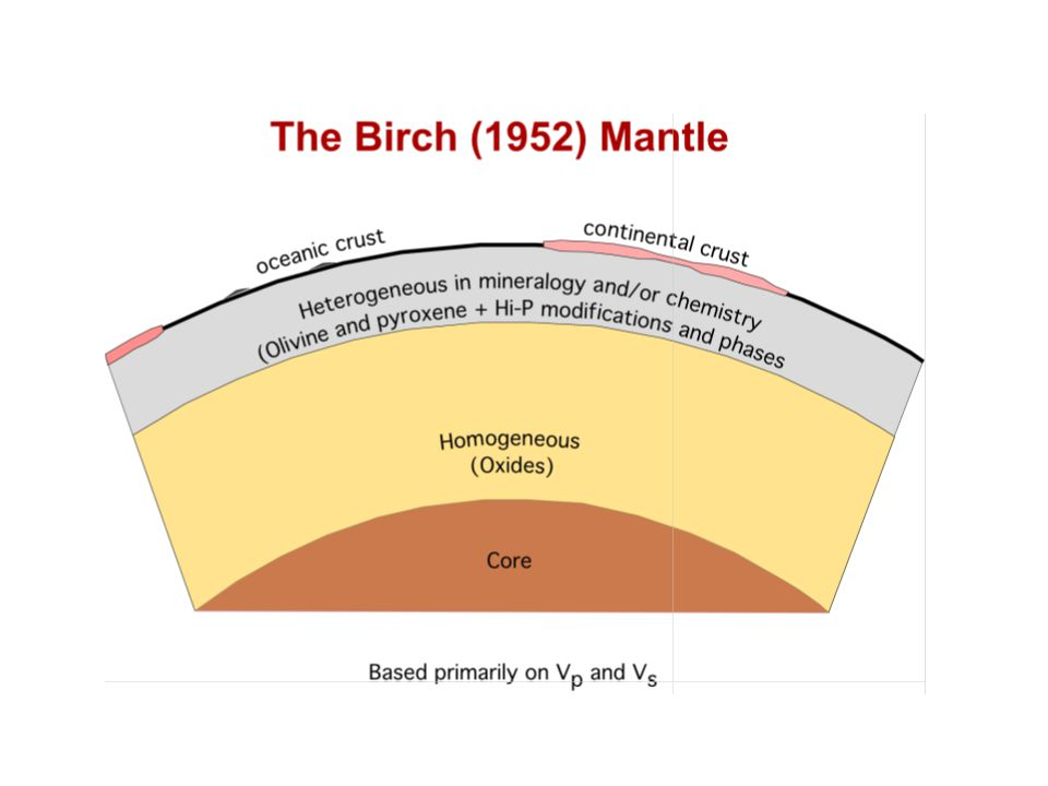 (200) Lower mantle Upper mantle (300) (100) (2) (1) Mass in units of 10 25 g