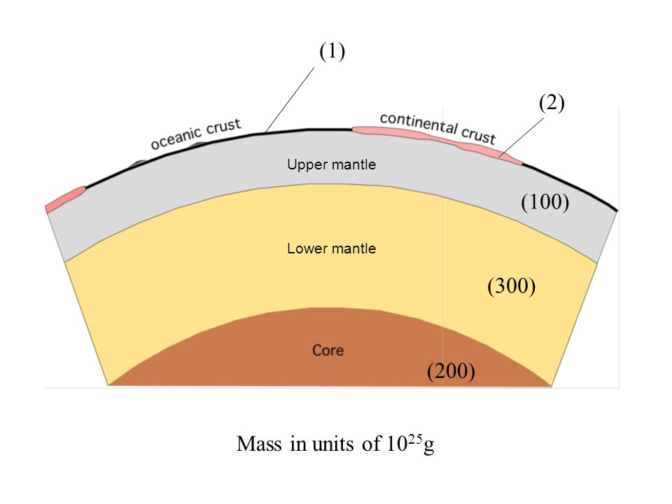 (200) Lower mantle Upper mantle (300) (100) (2) (1) Mass in units of 10 25 g Oceanic lithosphere ≈ 10 Continental lithosphere ≈ 5