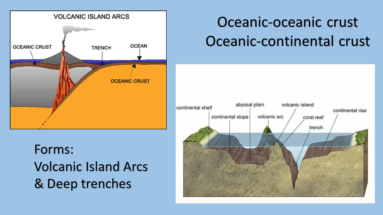 Understanding the Theory of Plate Tectonics The theory not only describes continental movement, but also proposes an explanation of WHY and HOW continents move.