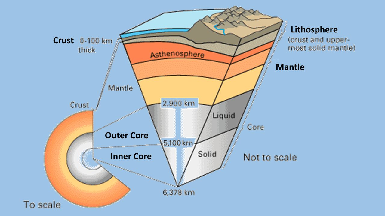 CRUST: outer surface; can be oceanic or continental LITHOSPHERE: rigid interior of crust ASTHENOSPHERE: plastic upper mantle MANTLE: molten rock OUTER CORE: liquid iron nickel INNER CORE: solid iron nickel Solid rock that slowly flows (Like putty)