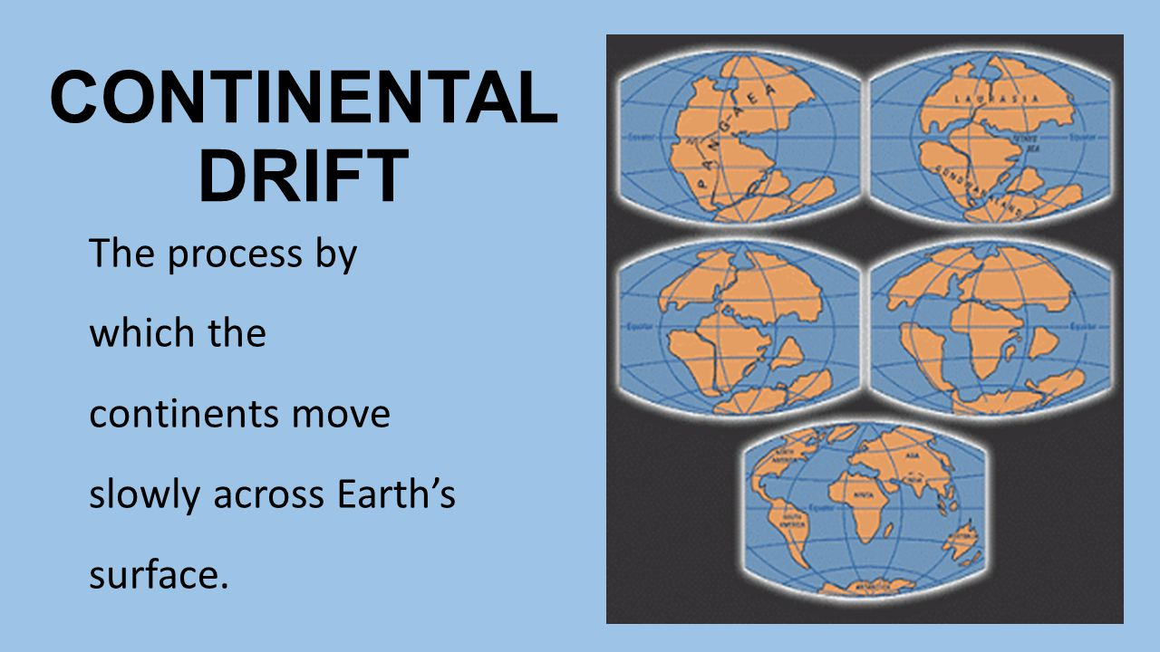 PLATE TECTONICS The theory that pieces of the Earth's lithosphere, called plates, move about slowly on top of the asthenosphere.