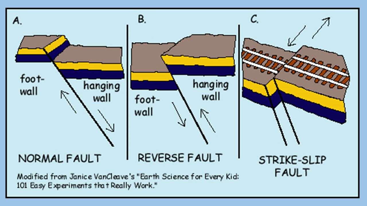 Normal fault  Occur along divergent boundaries and the hanging wall moves downward, relative to the footwall Reverse fault  Occurs along convergent boundaries and the hanging wall moves upward, relative to the footwall Strike-slip fault  Occurs along transform fault boundaries and the rock on either side of fault slides horizontally Thrust fault  special reverse fault where fault plane is nearly horizontal (common in steep mountains)