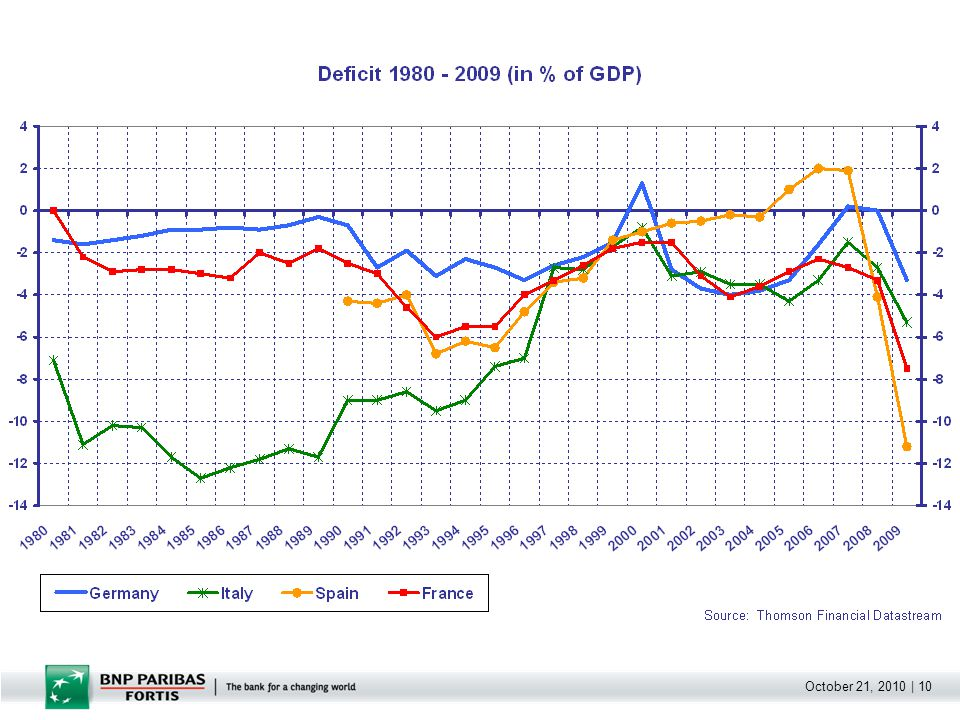 October 21, 2010   11 The difficult situation before the Euro.