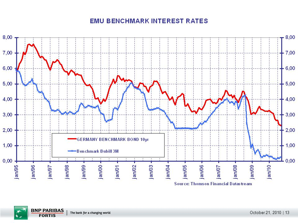 October 21, 2010   14 The difficult situation before the Euro.
