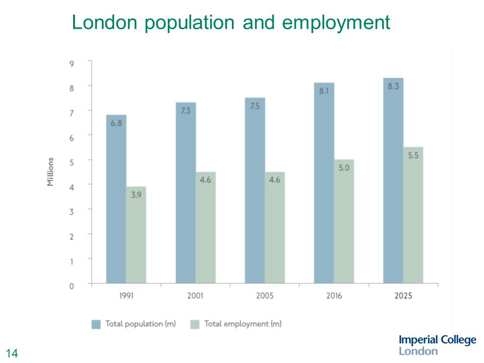 15 Location of employment growth