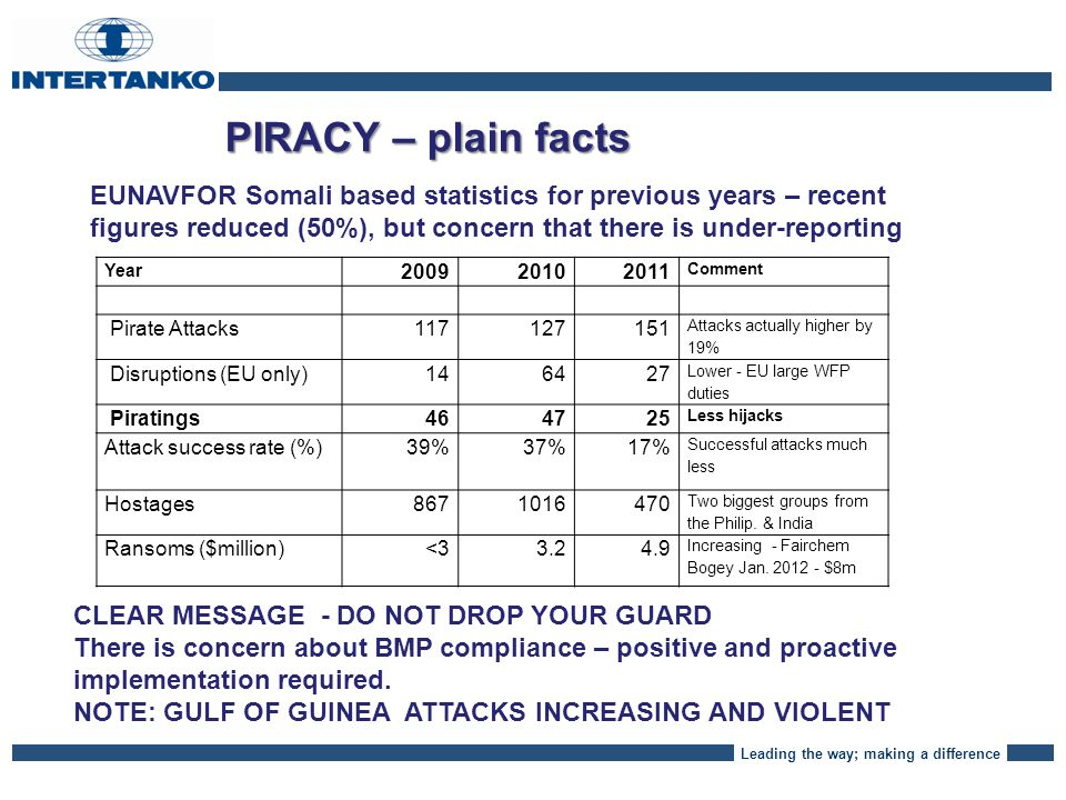 Leading the way; making a difference PIRACY – Long Road ATTACKS ARE DOWN, BUT NOT FULLY UNDERSTOOD WHY, RECENTLY AQUIRED FURTHER MOTHERSHIPS (DHOWS).