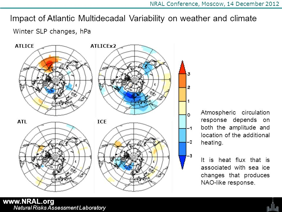 www.NRAL.org Natural Risks Assessment Laboratory NRAL Conference, Moscow, 14 December 2012 Impact of Atlantic Multidecadal Variability on weather and climate Change in probability of anomalously cold Februaries (colder than -1.5 standard deviation, in %) AMV may lead to increased probabilities of the cold winter months in large regions of Russia, in particular in European part.