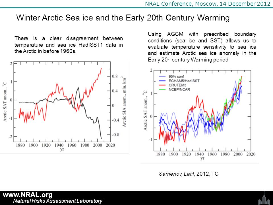 www.NRAL.org Natural Risks Assessment Laboratory NRAL Conference, Moscow, 14 December 2012 Winter Arctic Sea ice and the Early 20th Century Warming Difference between observed and simulated (HadISST1 ice data) Arctic land winter (November-April) temperatures, °C 0.8 млн км 2 Negative Arctic sea ice anomaly in the ETCW period is comparable to the current sea ice decrease