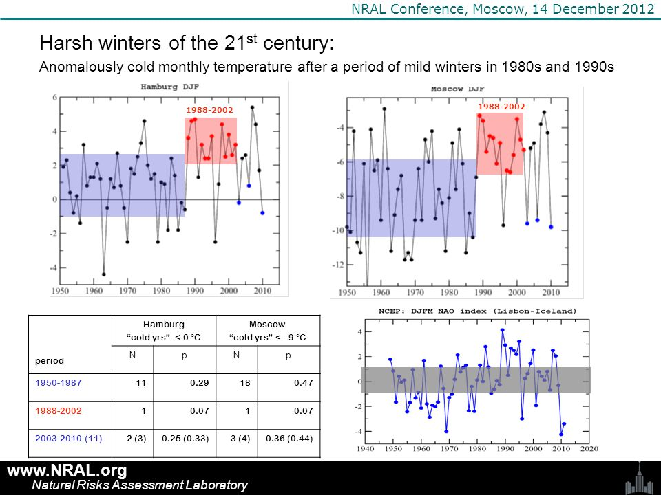 www.NRAL.org Natural Risks Assessment Laboratory NRAL Conference, Moscow, 14 December 2012 SAT anomaly, KSLP anomaly, hPa Previously, using idealized simulations with an AGCM, it was found that anti-cyclonic atmospheric circulation response can be caused by reduced sea ice anomalies in the Barents and Kara Seas (Petoukhov and Semenov 2010) Can it be reproduced by using realistic sea ice anomalies.