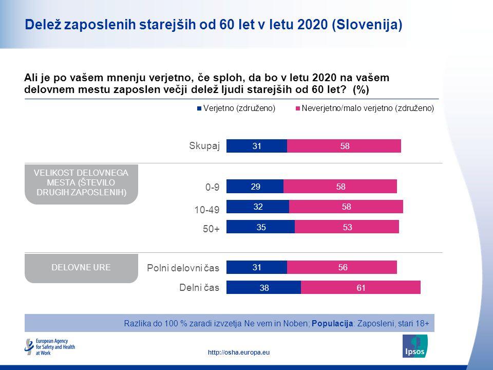 12 http://osha.europa.eu Delež zaposlenih starejših od 60 let v letu 2020 Razlika do 100 % zaradi izvzetja Ne vem in Noben; Populacija: Zaposleni, stari 18+ Ali je po vašem mnenju verjetno, če sploh, da bo v letu 2020 na vašem delovnem mestu zaposlen večji delež ljudi starejših od 60 let.
