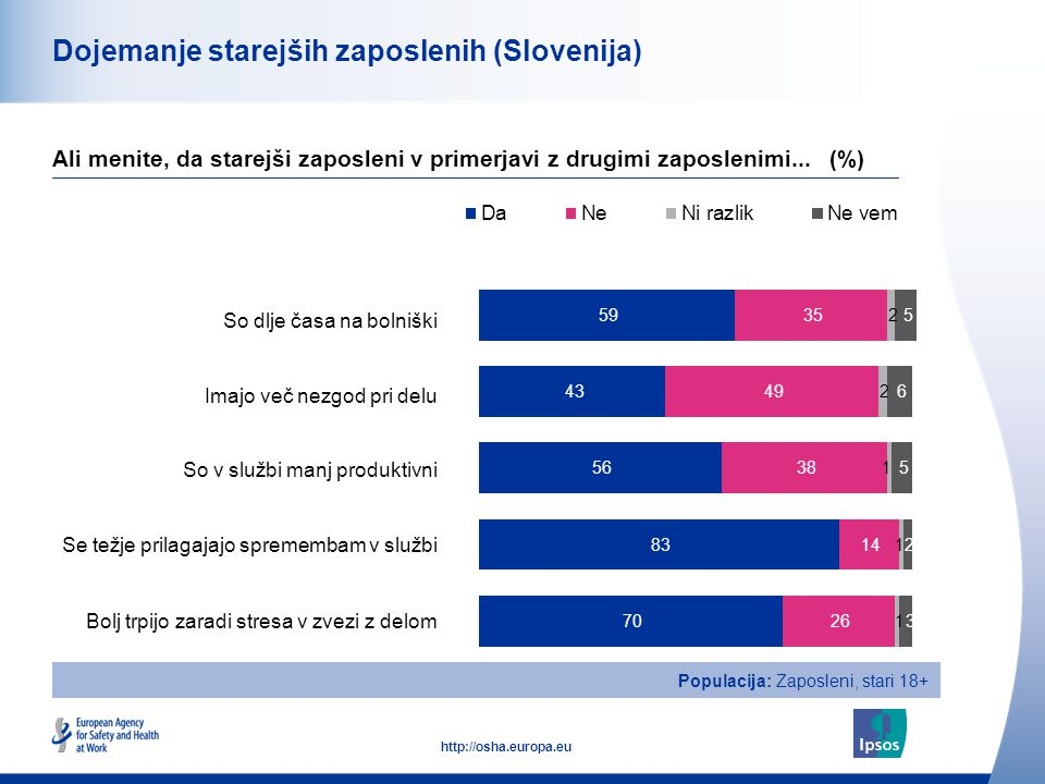 16 http://osha.europa.eu Skupaj Moški Ženski Starost od 18-34 Starost od 35-54 Starost nad 55 Dojemanje starejših zaposlenih - Težje se prilagajajo spremembam v službi (Slovenija) Ali menite, da starejši zaposleni v primerjavi z drugimi zaposlenimi se težje prilagajajo spremembam v službi (%) SPOL STAROST Populacija: Zaposleni, stari 18+