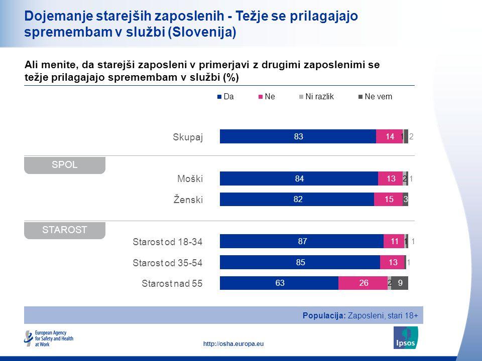 17 http://osha.europa.eu Dojemanje starejših zaposlenih - Težje se prilagajajo spremembam v službi (Slovenija) Ali menite, da starejši zaposleni v primerjavi z drugimi zaposlenimi se težje prilagajajo spremembam v službi (%) VELIKOST DELOVNEGA MESTA (ŠTEVILO DRUGIH ZAPOSLENIH) DELOVNE URE Populacija: Zaposleni, stari 18+ Skupaj 0-9 10-49 50+ Polni delovni čas Delni čas