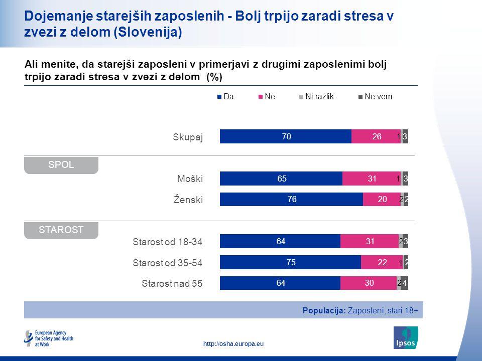 21 http://osha.europa.eu Dojemanje starejših zaposlenih - Bolj trpijo zaradi stresa v zvezi z delom (Slovenija) Ali menite, da starejši zaposleni v primerjavi z drugimi zaposlenimi bolj trpijo zaradi stresa v zvezi z delom (%) VELIKOST DELOVNEGA MESTA (ŠTEVILO DRUGIH ZAPOSLENIH) DELOVNE URE Populacija: Zaposleni, stari 18+ Skupaj 0-9 10-49 50+ Polni delovni čas Delni čas