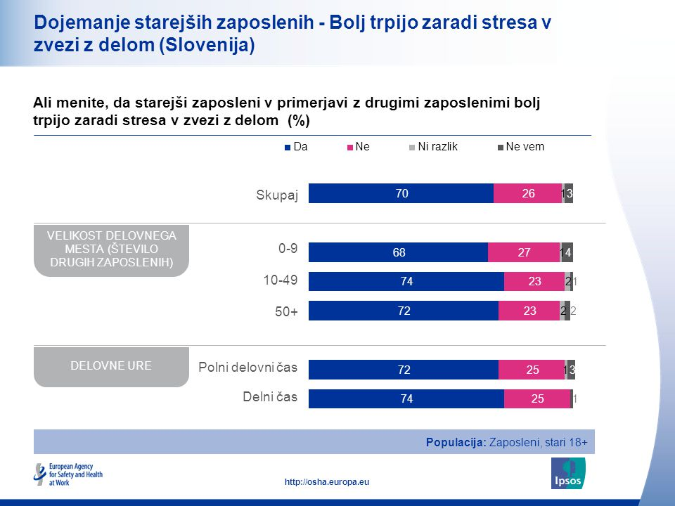 22 http://osha.europa.eu Dojemanje starejših zaposlenih - Bolj trpijo zaradi stresa v zvezi z delom Ali menite, da starejši zaposleni v primerjavi z drugimi zaposlenimi bolj trpijo zaradi stresa v zvezi z delom (%) Populacija: Zaposleni, stari 18+