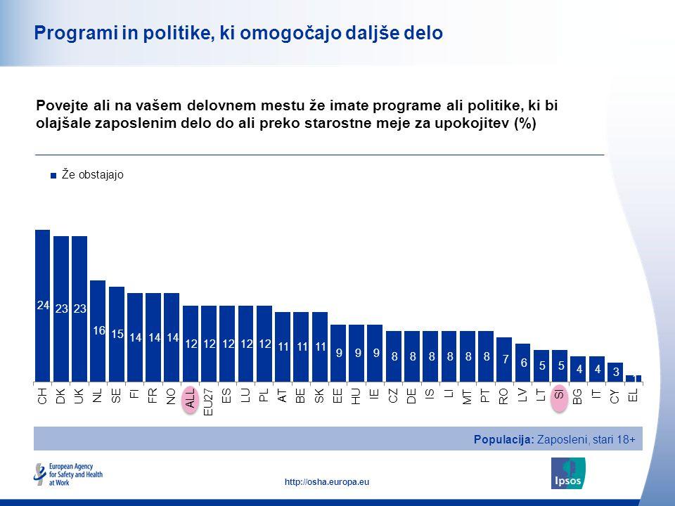 26 http://osha.europa.eu Programi in politike, ki omogočajo daljše delo Povejte ali na vašem delovnem mestu že imate programe ali politike, ki bi olajšale zaposlenim delo do ali preko starostne meje za upokojitev (%) Populacija: Zaposleni, stari 18+