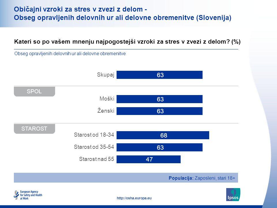 35 http://osha.europa.eu Običajni vzroki za stres v zvezi z delom - Obseg opravljenih delovnih ur ali delovne obremenitve (Slovenija) Kateri so po vašem mnenju najpogostejši vzroki za stres v zvezi z delom.