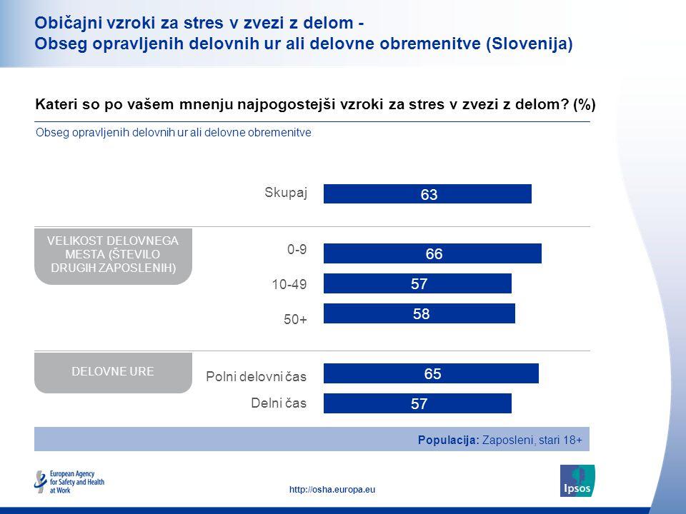 36 http://osha.europa.eu Kateri so po vašem mnenju najpogostejši vzroki za stres v zvezi z delom.