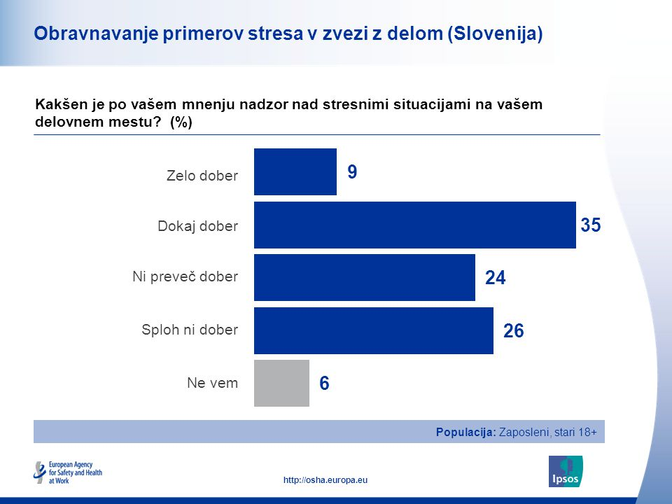 48 http://osha.europa.eu Skupaj Moški Ženski Starost od 18-34 Starost od 35-54 Starost nad 55 Obravnavanje primerov stresa v zvezi z delom (Slovenija) Kakšen je po vašem mnenju nadzor nad stresnimi situacijami na vašem delovnem mestu.