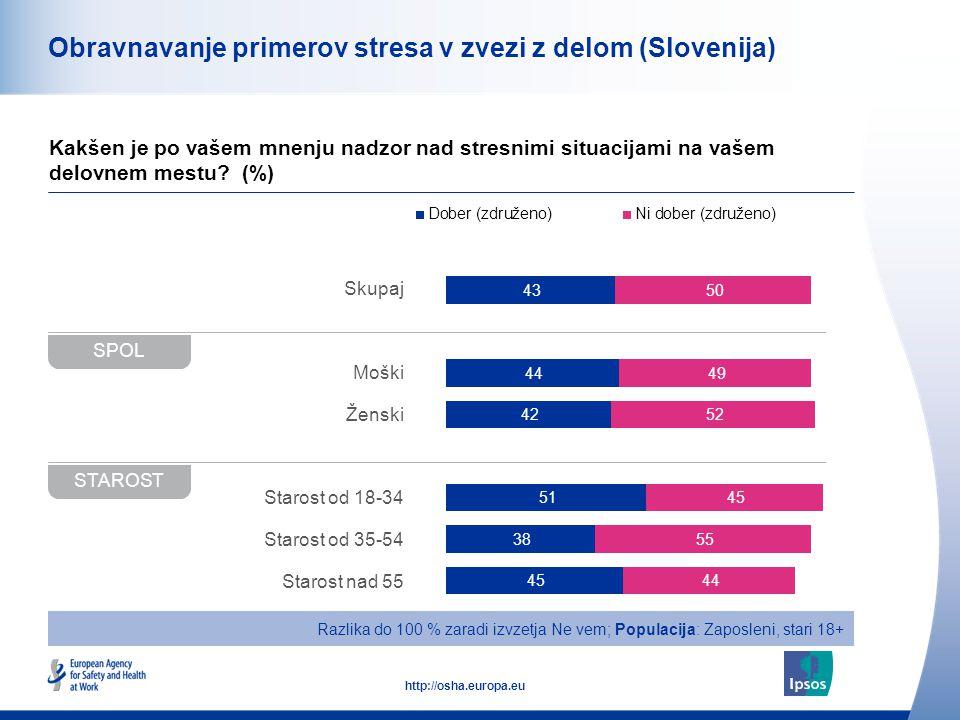 49 http://osha.europa.eu Obravnavanje primerov stresa v zvezi z delom (Slovenija) Kakšen je po vašem mnenju nadzor nad stresnimi situacijami na vašem delovnem mestu.