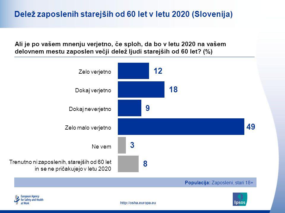 10 http://osha.europa.eu Skupaj Moški Ženski Starost od 18-34 Starost od 35-54 Starost nad 55 Delež zaposlenih starejših od 60 let v letu 2020 (Slovenija) Ali je po vašem mnenju verjetno, če sploh, da bo v letu 2020 na vašem delovnem mestu zaposlen večji delež ljudi starejših od 60 let.