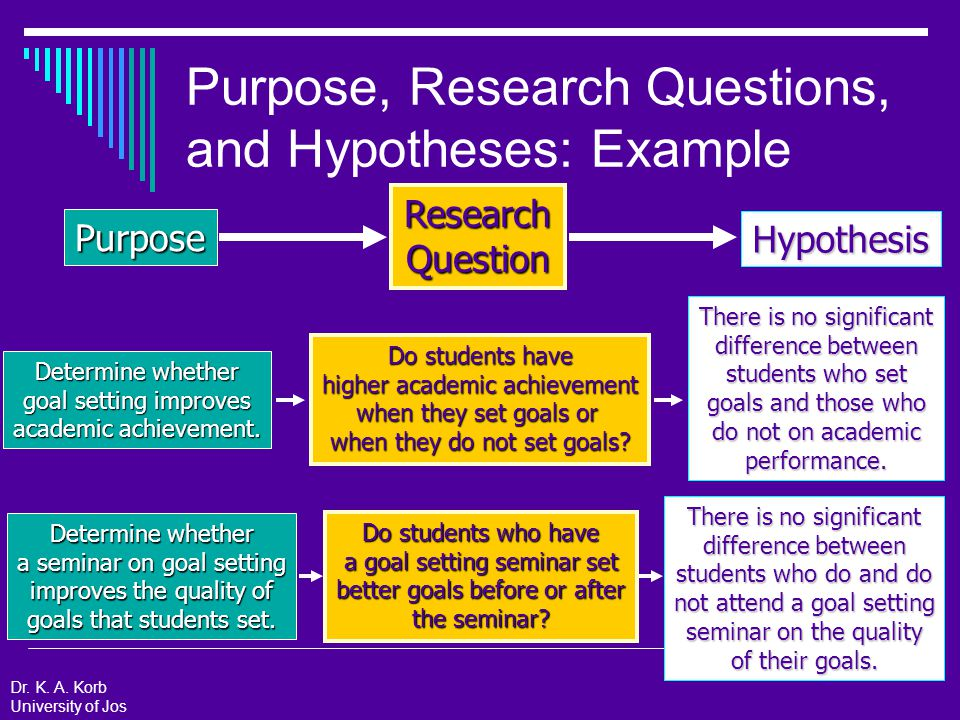Significance  Purpose: Describe how your study will influence theory and practice  Include: Summary from your Background of why the DV is important How practice or theory will change based on the results of your study Dr.