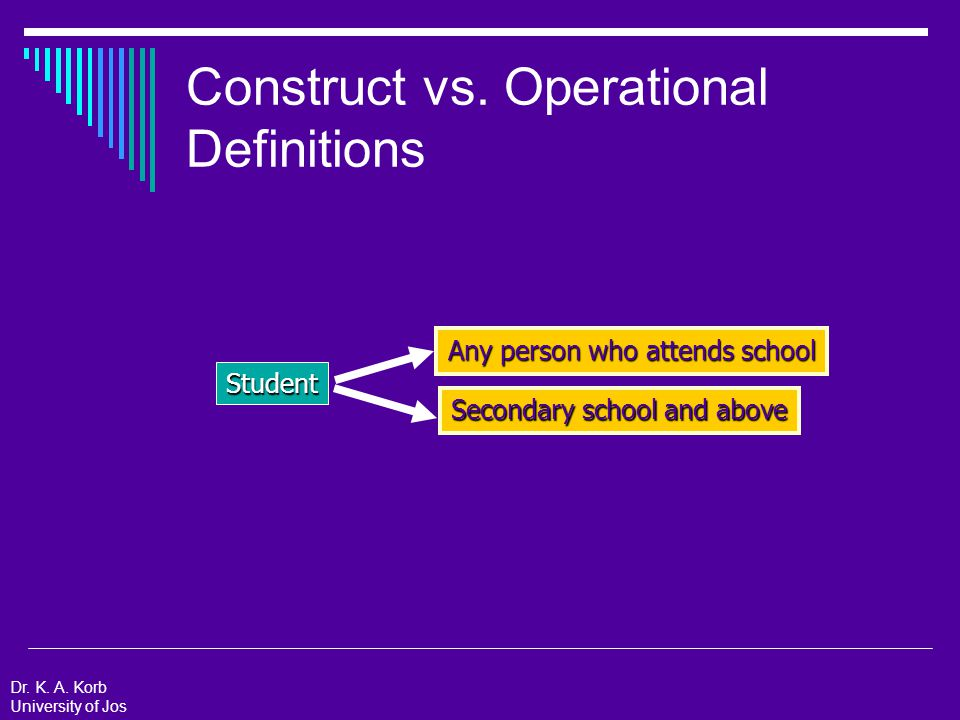 Operational Definitions: Example  Dependent Variables Academic Achievement: Final course grade in Educational Psychology course Quality of Goal: Rating from 1 (Low) to 5 (High) by an independent judge on two dimensions: difficulty and specificity  Independent Variables Goal: The outcome that the student hopes to accomplish for their course grade in Educational Psychology.