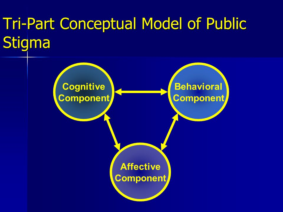 Cognitive components of reactions to perceived HIV-related stigma Stereotypes about PLWHA Stereotypes about PLWHA –Connections to sexual orientation & drug use Ideology of blame Ideology of blame –Belief that bad things happen to bad people Beliefs about prejudice Beliefs about prejudice –Are negative reactions to PLWHA seen as a form of prejudice.
