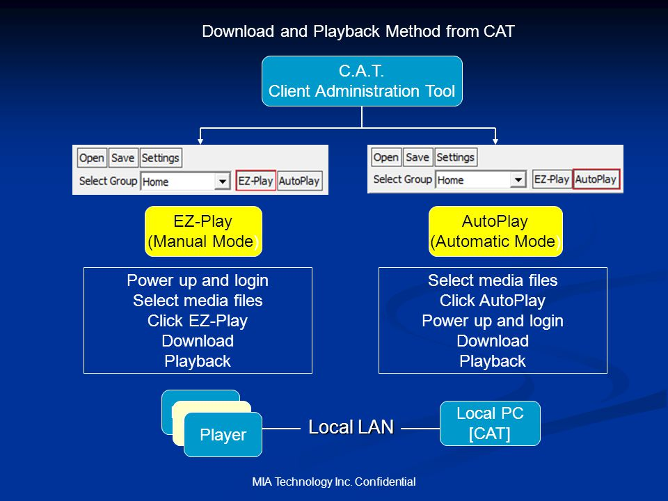 MIA Technology Inc.Confidential How to Use AutoPlay Mode in CAT Method 1.