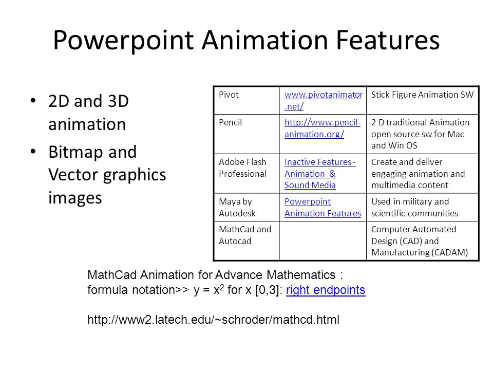 Powerpoint Animation Features 2D and 3D animation Bitmap and Vector graphics images Pivotwww.pivotanimator.net/ Stick Figure Animation SW Pencilhttp://www.pencil- animation.org/ 2 D traditional Animation open source sw for Mac and Win OS Adobe Flash Professional Inactive Features - Animation & Sound Media Create and deliver engaging animation and multimedia content Maya by Autodesk Powerpoint Animation Features Used in military and scientific communities MathCad and Autocad Computer Automated Design (CAD) and Manufacturing (CADAM) MathCad Animation for Advance Mathematics : formula notation>> y = x 2 for x [0,3]: right endpointsright endpoints http://www2.latech.edu/~schroder/mathcd.html