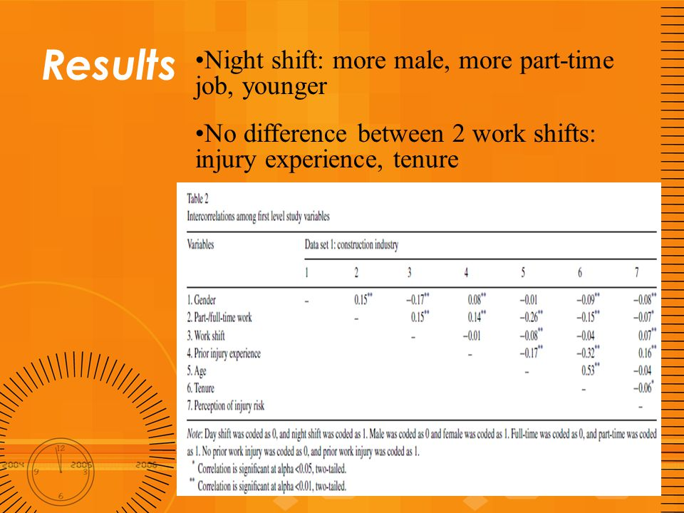 Results Positive association between night shift and perceived risk of injury.