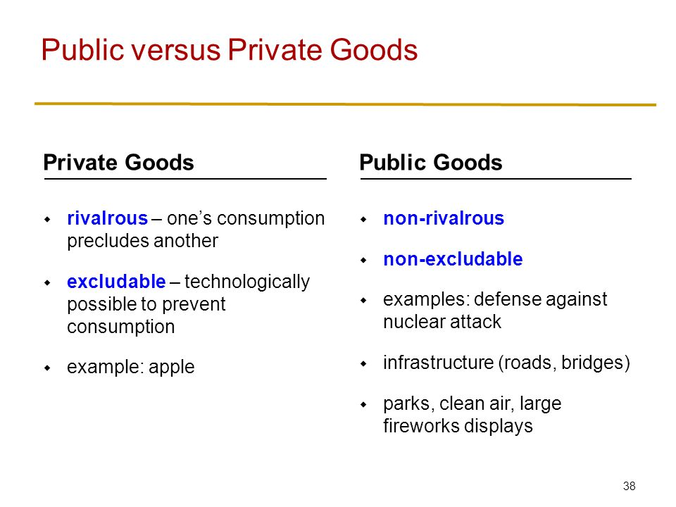 39  When private goods are owned publicly, they tend to be overutilized/overexploited Public versus Private Goods