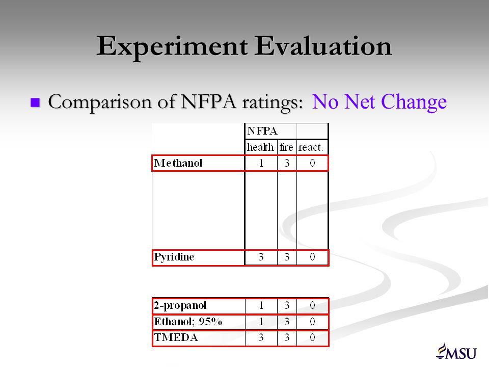 Experiment Evaluation Comparison of PELs and Specific Hazards: Comparison of PELs and Specific Hazards: Net Change (-2)
