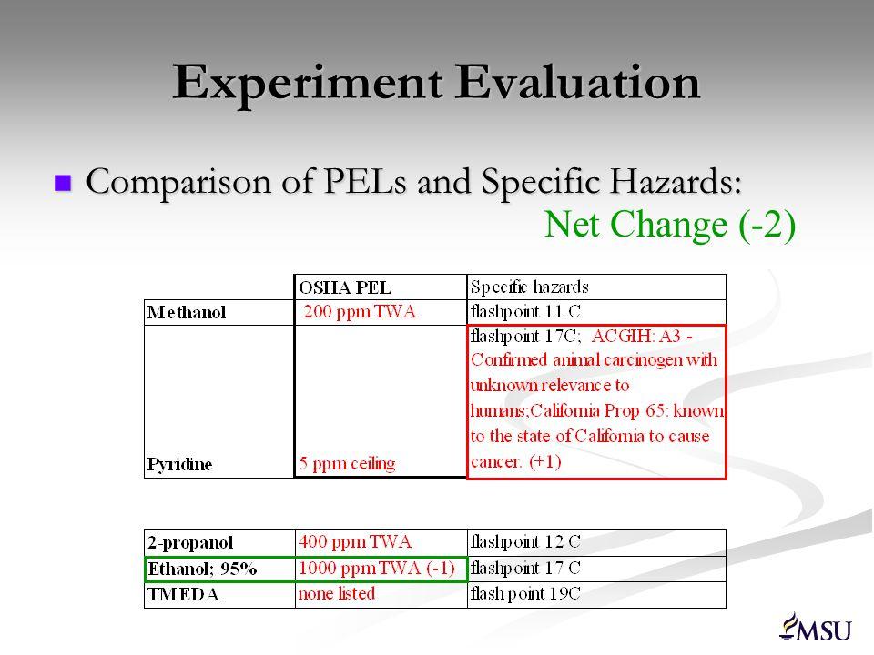 Experiment Evaluation Experiment totals: Experiment totals: Methanol/pyridine = 11 Methanol/pyridine = 11 Ethanol/TMEDA = 8 Ethanol/TMEDA = 8