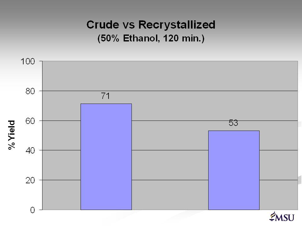 Experiment Evaluation Experiment totals: Experiment totals: Methanol/pyridine = 11 Methanol/pyridine = 11 Water/TMEDA = 6 Water/TMEDA = 6