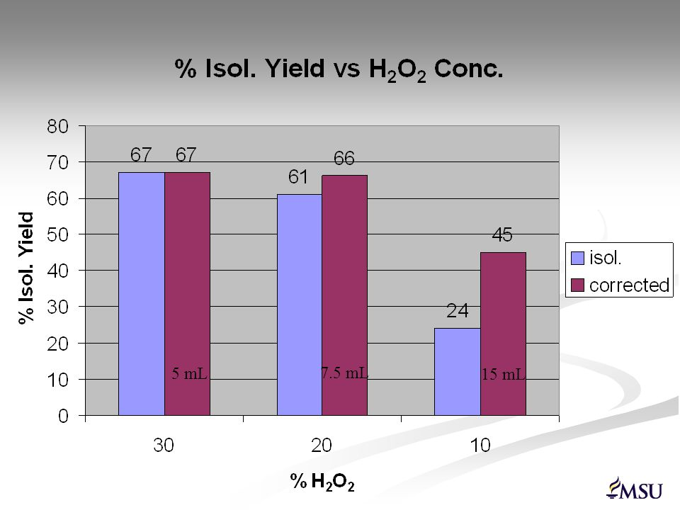 New Experiment: Catalytic Oxidation A Green Adipic Acid Synthesis Reaction – 1 g scale oxidation Reaction – 1 g scale oxidation But, synthetic cyclohexanone sometimes gave poorer yields… But, synthetic cyclohexanone sometimes gave poorer yields…