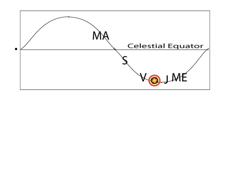 2 Kinds of Planetary Motion Inferior Planets - Stay close to sun on ecliptic, quickly moving from one side of the sun to the other (ME,V) Superior Planets - Can be anywhere along ecliptic, slowly move W to E, occasionally looping E to W (MA, J, S) (Retrograde loop)