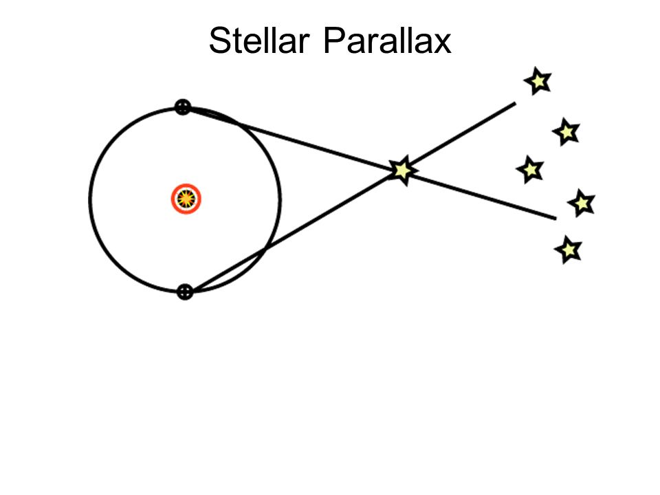 Problems with Copernicus's Model Parallax -- Copernicus: Stars far away If Earth is rotating, wouldn't we fly off.