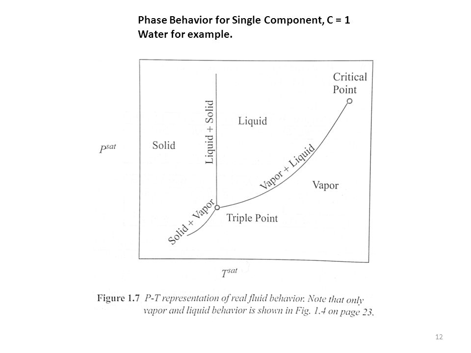 Gibbs Phase Rule F = C – P + 2 F free parameters C components P phases So for saturated water vapor we have one component, two phases and one free parameter.