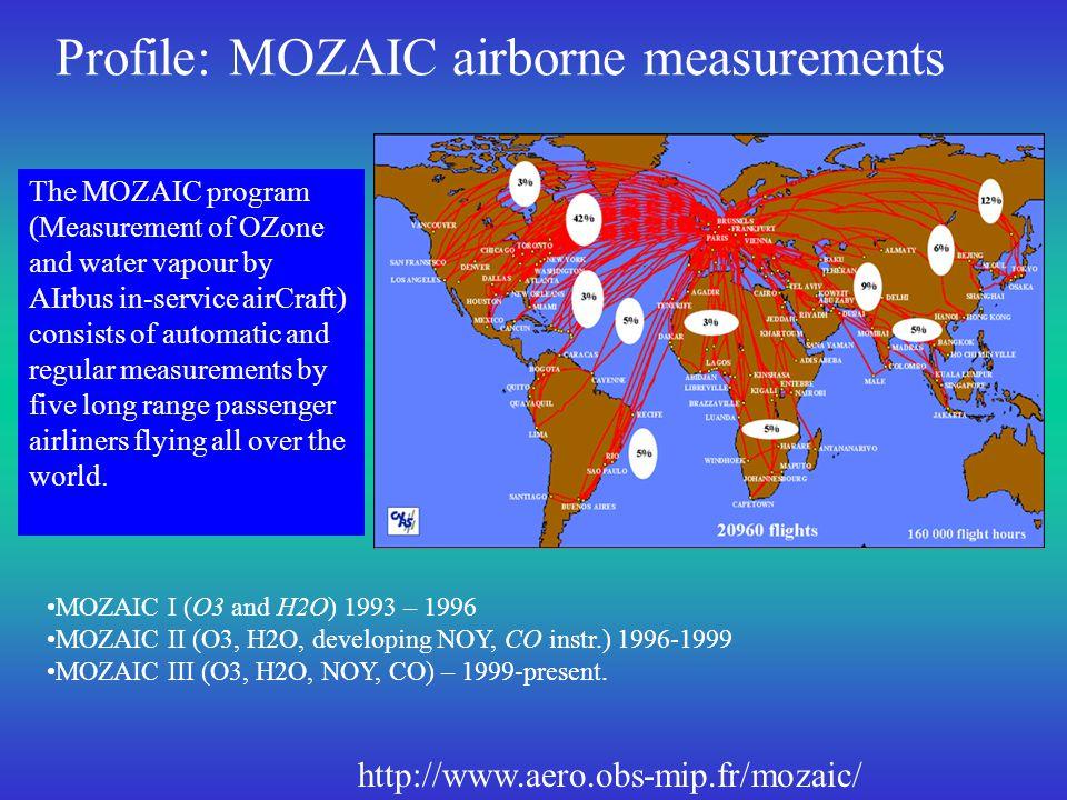 From Anne Thompson (IONS PI) & Bob Chatfield (INTEX MOZAIC PI) April, 2005 INTEX-NA Data Workshop Median ozone profiles July 1- August 15, 2004 (IONS plus MOZAIC)