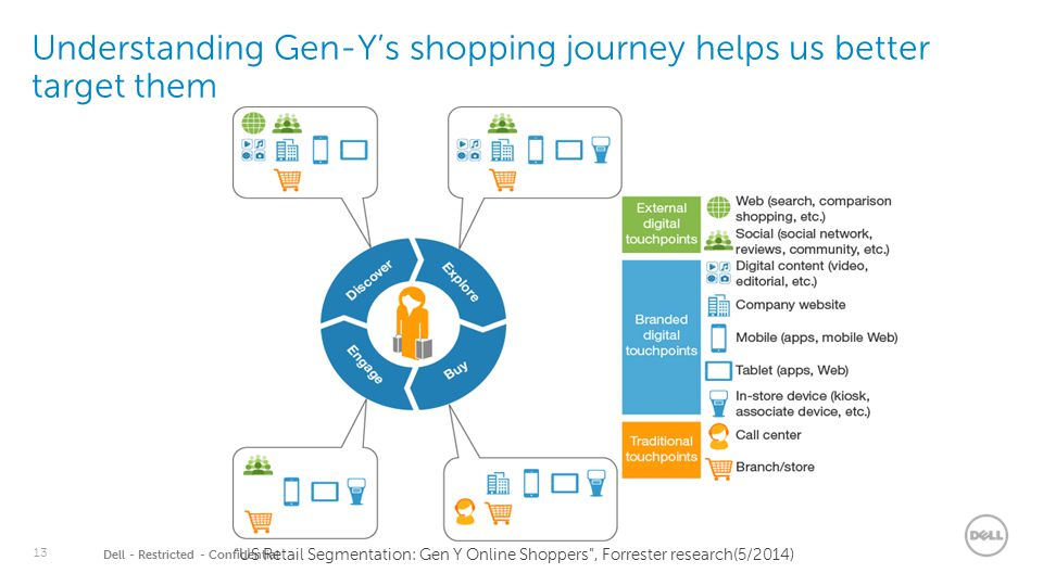 14 Dell - Restricted - Confidential A campaign trailing customer journey will pave the way for success