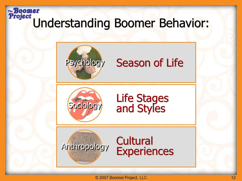 © 2007 Boomer Project, LLC13 Seasons of Life Cognitive development across the seasons of life: Age: Birth-20 20-40 40-60 60-80+ Spring Summer Autumn Winter What's important to us changes over time… Psychology