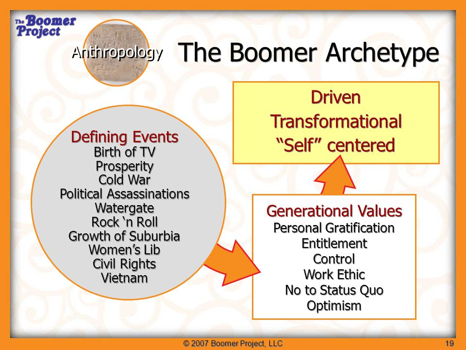 © 2007 Boomer Project, LLC20 Understanding Boomer Behavior: Psychology Sociology Anthropology Diverse life stages Diverse lifestyles Ageless Diverse life stages Diverse lifestyles Ageless Self Centered Transformational Optimistic Self Centered Transformational Optimistic Early Fall Feel Young Inner-directed Early Fall Feel Young Inner-directed Season of Life Life Stages and Styles Cultural Experiences