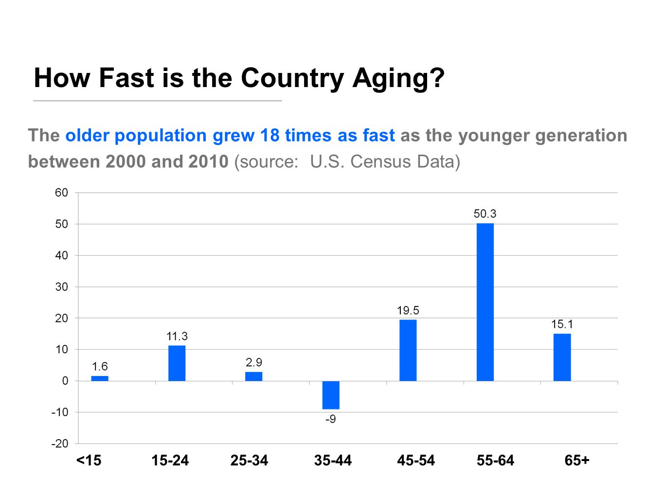 Happy B-Day, Centenarians! People living to 100 will quadruple by 2050