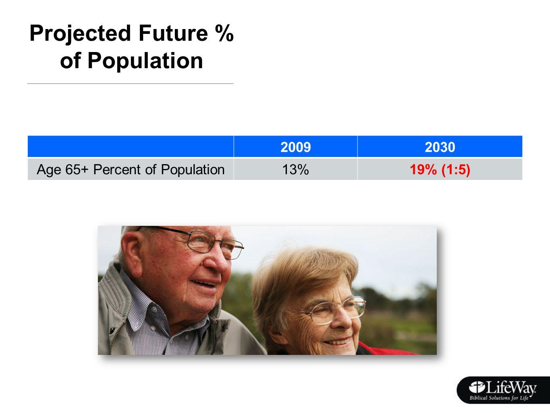 Labor Force Participation Rates Age 65+ (1960-2010) % of Population 196019701980199020002010 Men, Age 65+ 36%29%20%17%18%22% Total, Age 65+ 22%18%13%11%13%17% Women, Age 65+ 10% 9%8%9%14% Source: US Dept.