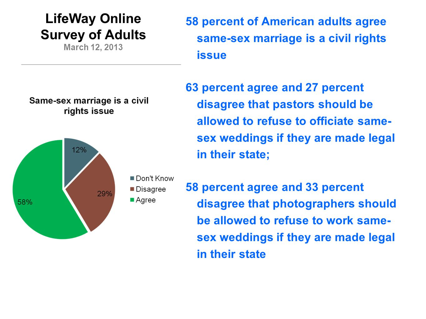 LifeWay Online Survey of Adults March 12, 2013 40 percent agree and 52 percent disagree that rental halls should be allowed to refuse to rent out their facilities for same-sex weddings if they are made legal in their state; 27 percent agree and 67 percent disagree landlords should be allowed to refuse to rent housing to same-sex couples if same-sex marriage is made legal in their state; 14 percent agree and 82 percent disagree employers should be allowed to refuse employment to someone based on their sexual preference.