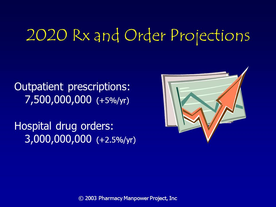 © 2003 Pharmacy Manpower Project, Inc Pharmacist Supply 2001: 200,000 active pharmacists 2020 projection: 260,000 active pharmacists Based on new graduates, adjusted for those leaving; assumes 20% enrollment growth existing schools and 3 new ones in addition to those slated to open