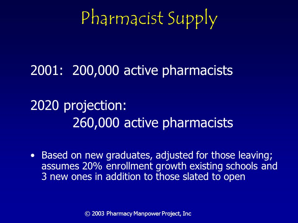 © 2003 Pharmacy Manpower Project, Inc If Nothing Changes…..